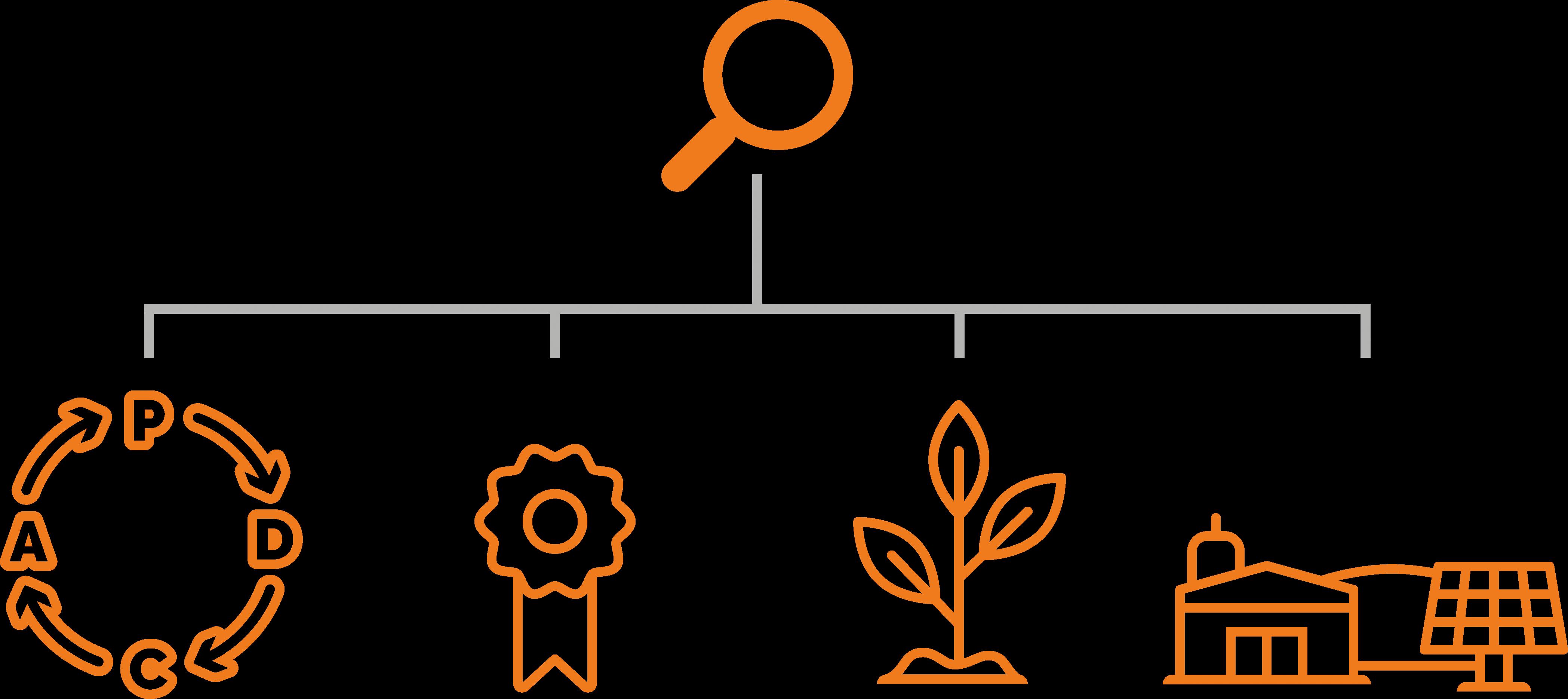Darstellung der Fachbereiche innerhalb der Umweltgutachterorganisation