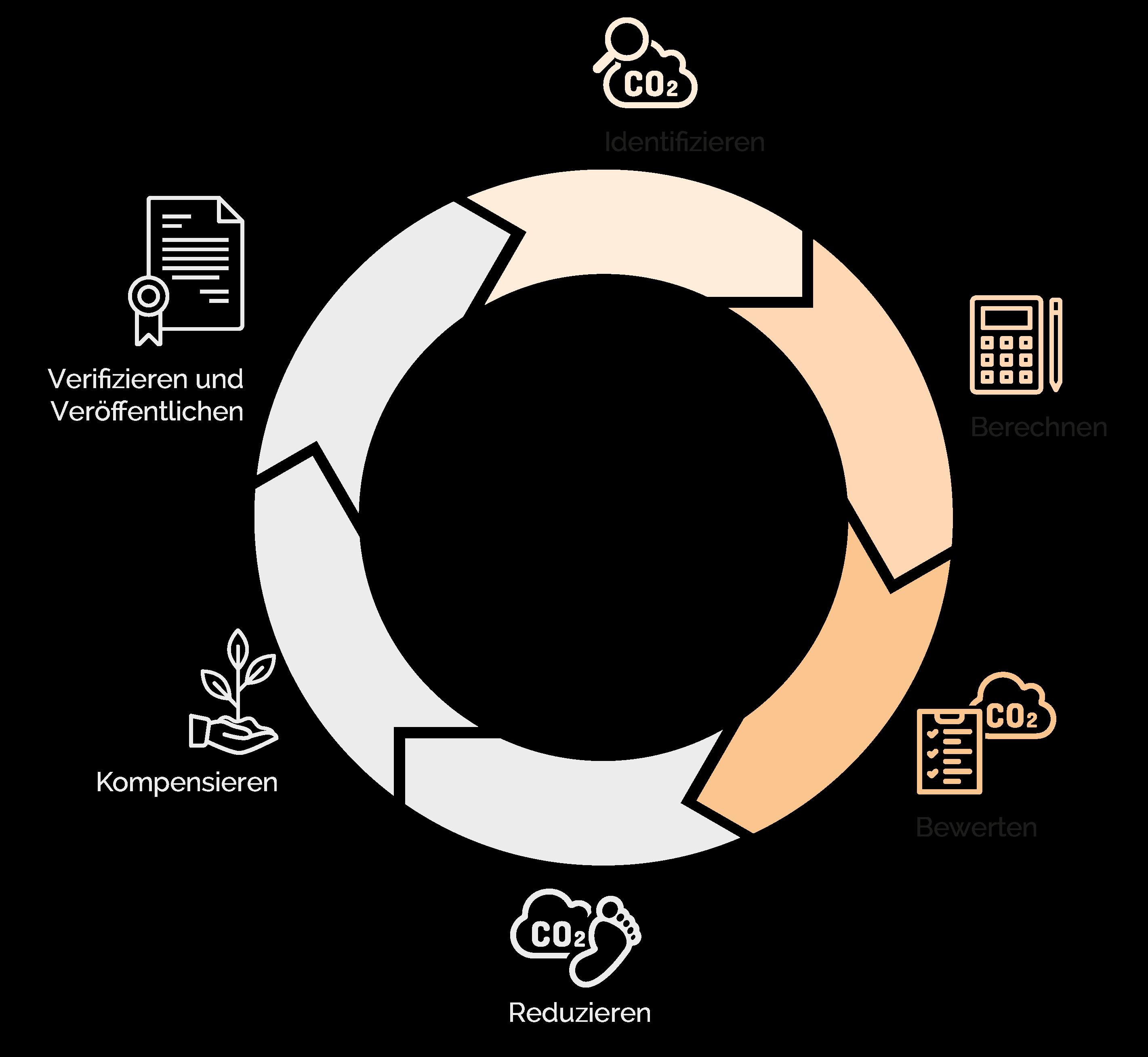 Darstellung zum Ablauf der Erstellung einer CO2 Bilanz